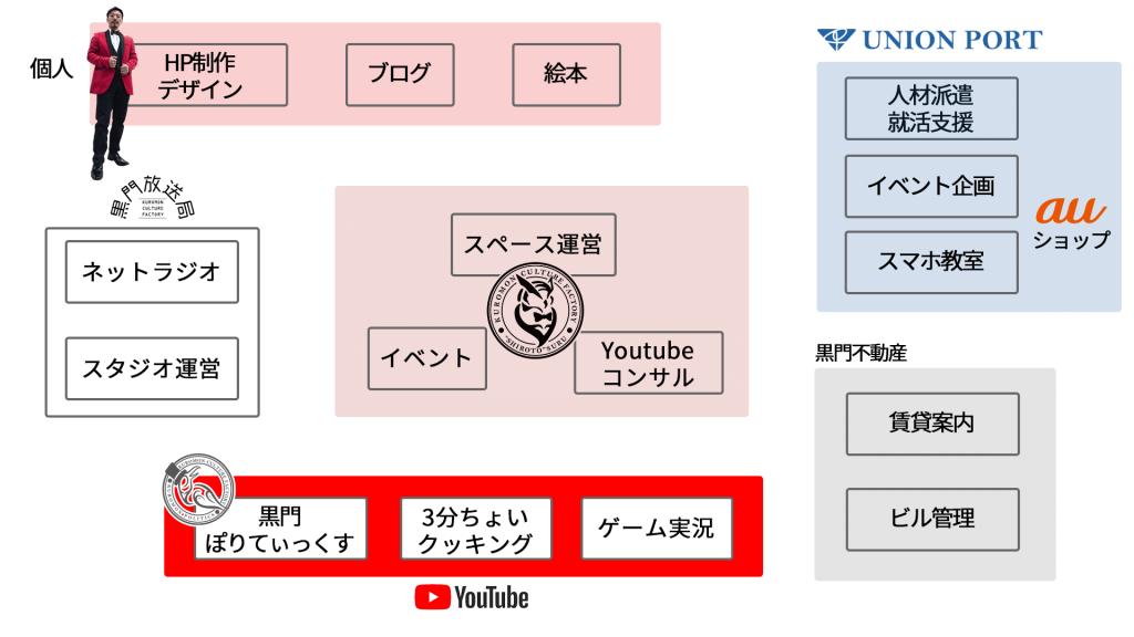 関係しているプロジェクトのシナジーマップ01